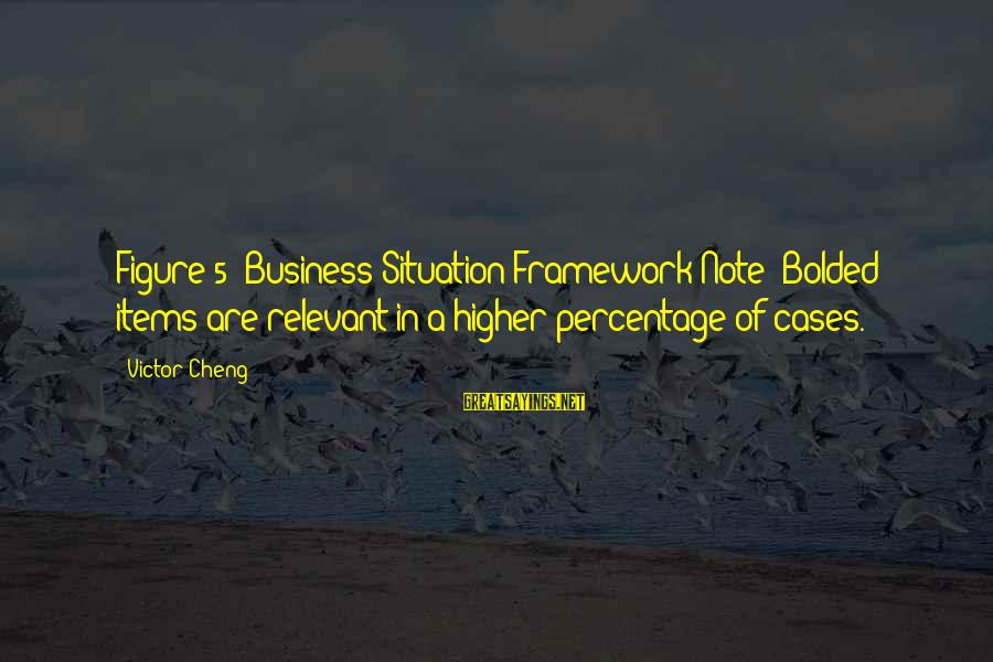 Bolded Sayings By Victor Cheng: Figure 5: Business Situation Framework Note: Bolded items are relevant in a higher percentage of