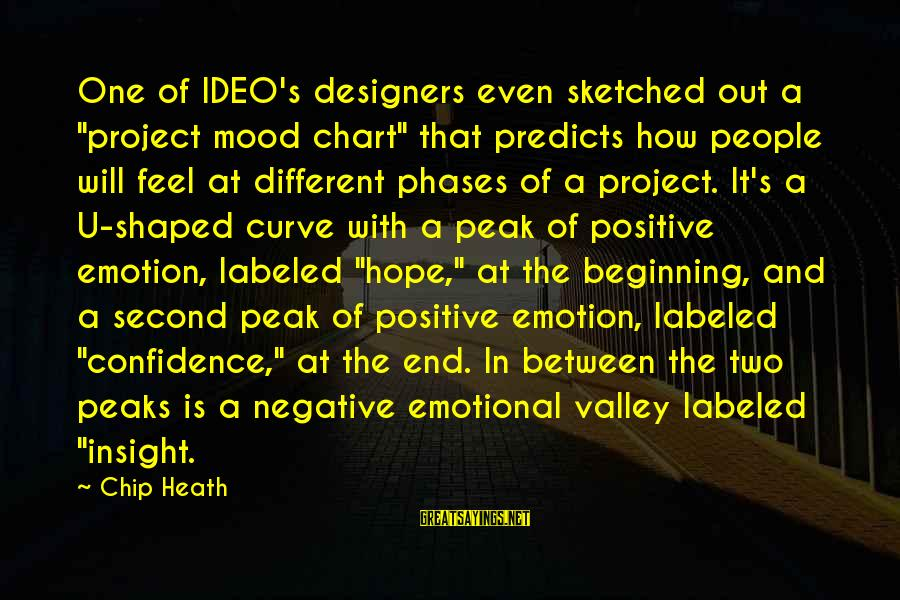 """Positive Insight Sayings By Chip Heath: One of IDEO's designers even sketched out a """"project mood chart"""" that predicts how people"""